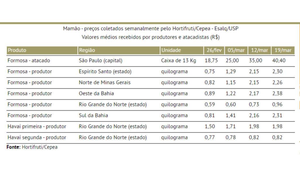 aumentam as exportacoes brasileiras de mamao