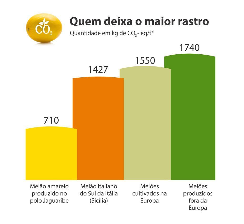 melao brasileiro tem pegada de carbono 50 menor que o produzido no exterior