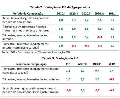 agropecuaria puxa crescimento do pib no 1o trimestre de 2021