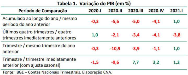 grafico 2 pib02 cna