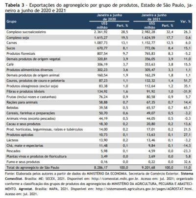 transacoes do agronegocio paulista resultaram em um superavit de us 696 bilhoes