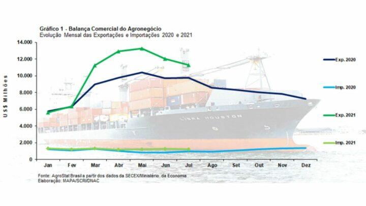 Commodities puxam balanca para recorde de US 11 bilhoes