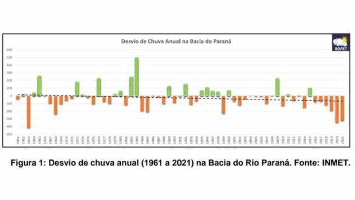 Chuvas e temperaturas irregulares devido a La Niña