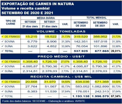 Exportações de carnes in natura volume e receita cambial